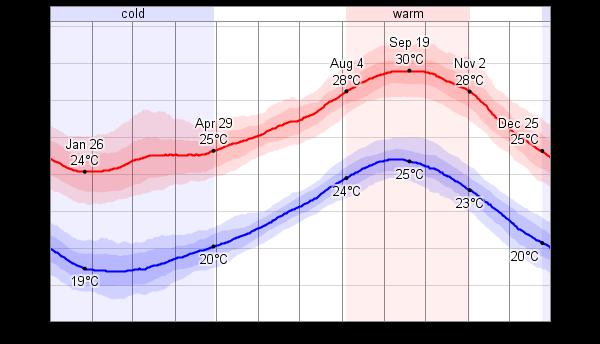 Cape Verde - średnie temperatury roczne