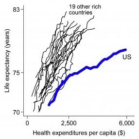 Wydatki na opiekę zdrowotną a przewidywana długość życia.