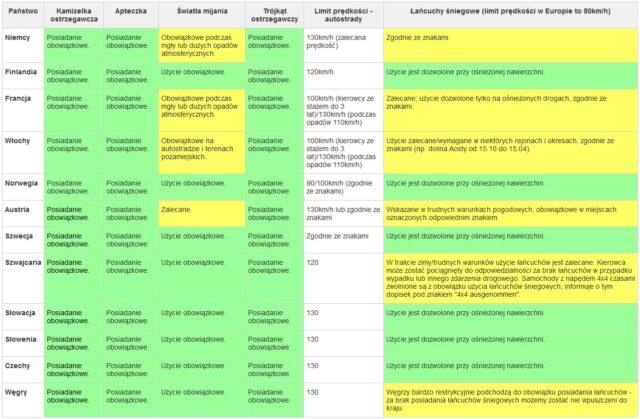 Tabela przepisów drogowych obowiązujących za granicą