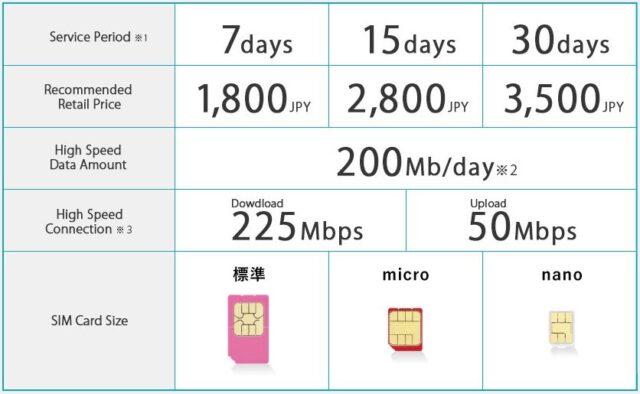 Karty SIM w Japonii - plany taryfowe U mobile